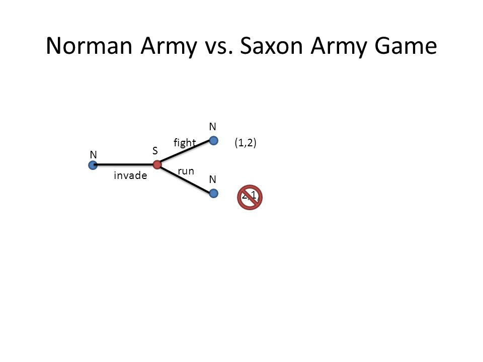 Norman Army vs. Saxon Army Game N S N N (1,2) (2,1) invade fight run