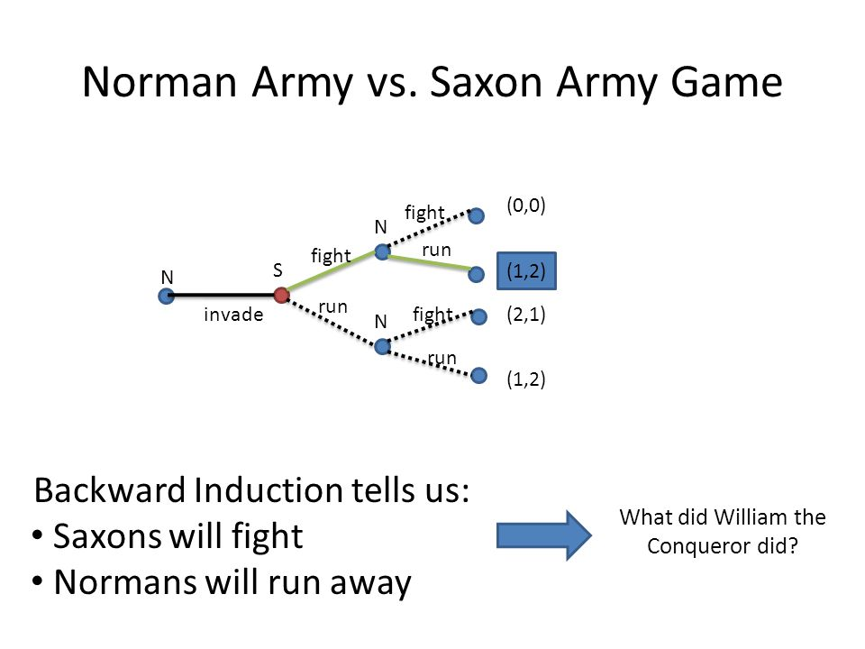 Norman Army vs. Saxon Army Game N S N N (0,0) (1,2) (2,1) (1,2) invade fight run fight run Backward Induction tells us: Saxons will fight Normans will