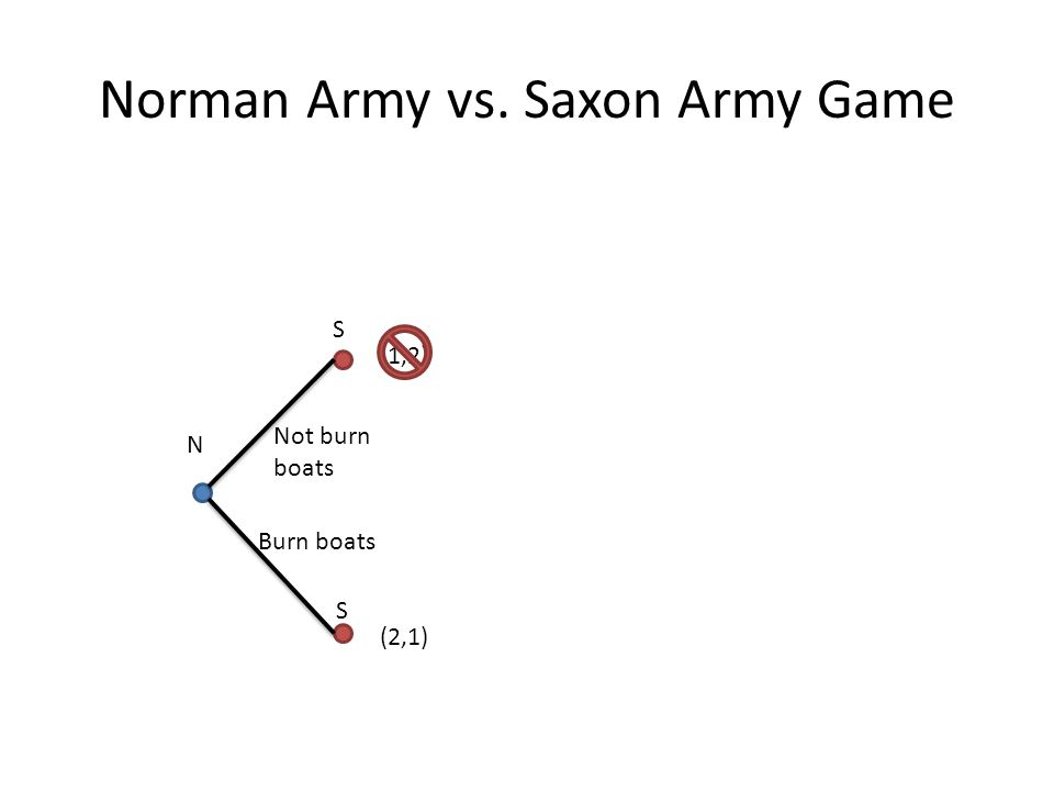 Norman Army vs. Saxon Army Game N S (1,2) S Not burn boats Burn boats (2,1)