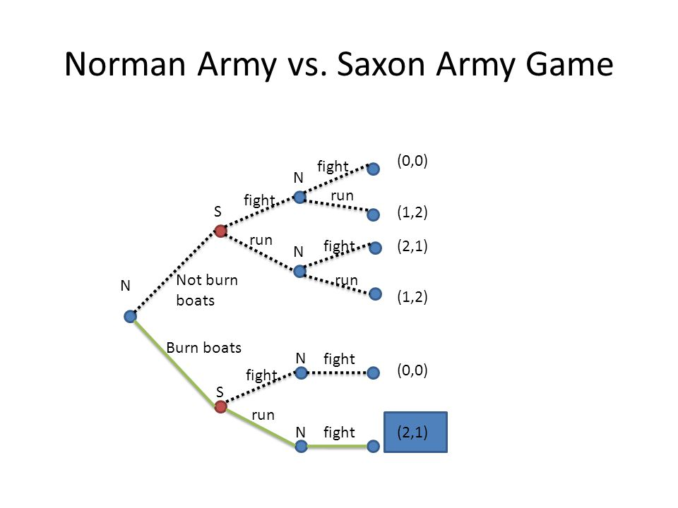 Norman Army vs. Saxon Army Game N S N N (0,0) (1,2) (2,1) (1,2) fight run fight run S Not burn boats Burn boats fight run N N fight (0,0) (2,1)