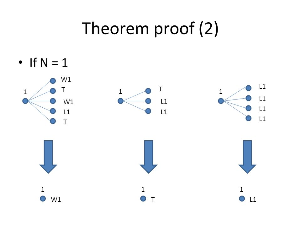 Theorem proof (2) If N = 1 1 W1 T T L1 1 W1 T L1 1 T 1 11