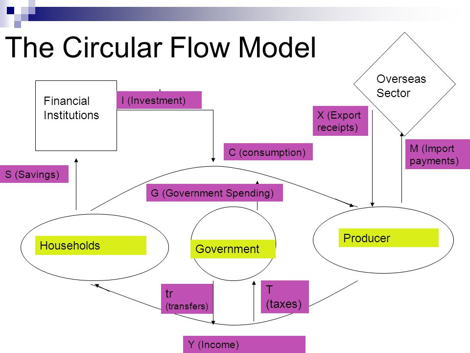 The Circular Flow Model a b c d e f h g i C (consumption) Households Producer Financial Institutions Overseas Sector Y (Income) S (Savings) I (Investm