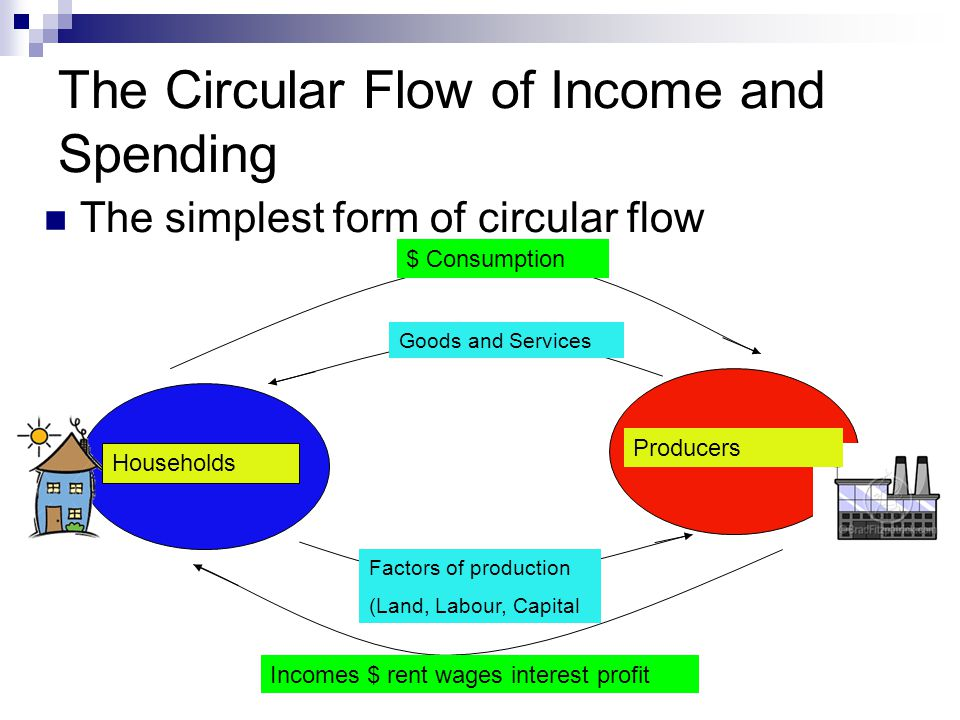 Withdrawals and Injections Withdrawal = A money flow that leaves the circular flow – I= Investment spending-purchase of capital goods.
