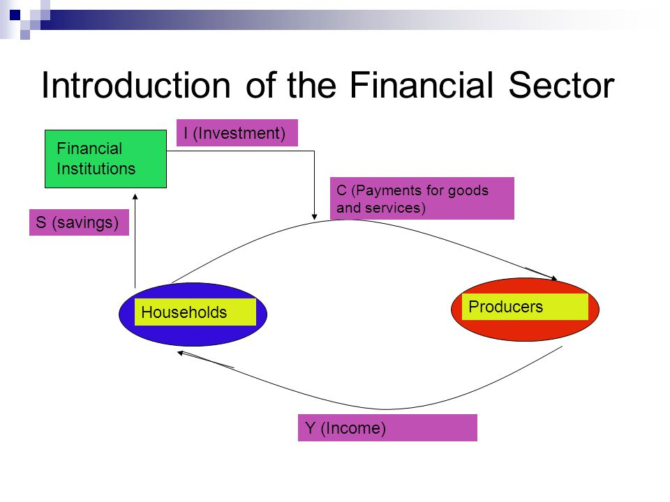 Introduction of the Financial Sector a b d c Households Producers Financial Institutions C (Payments for goods and services) Y (Income) S (savings) I