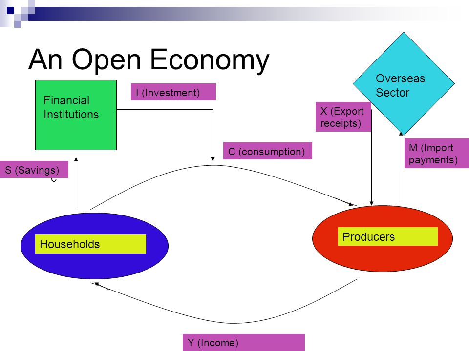 An Open Economy a b c d f g Households Producers Financial Institutions Overseas Sector C (consumption) Y (Income) S (Savings) I (Investment) X (Expor