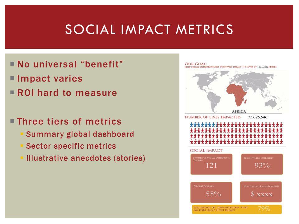 No universal benefit Impact varies ROI hard to measure Three tiers of metrics Summary global dashboard Sector specific metrics Illustrative anecdotes (stories) SOCIAL IMPACT METRICS