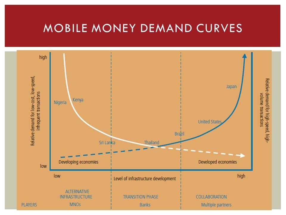 MOBILE MONEY DEMAND CURVES