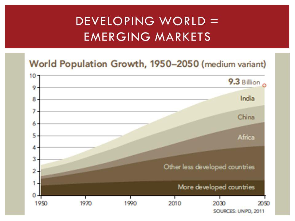 DEVELOPING WORLD = EMERGING MARKETS