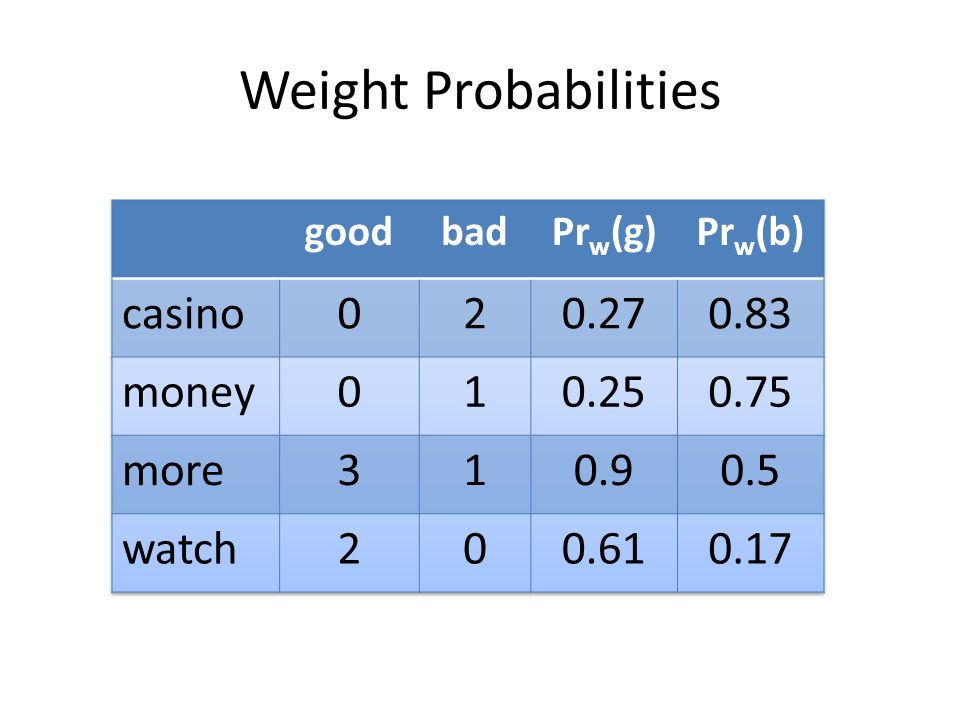 Weight Probabilities