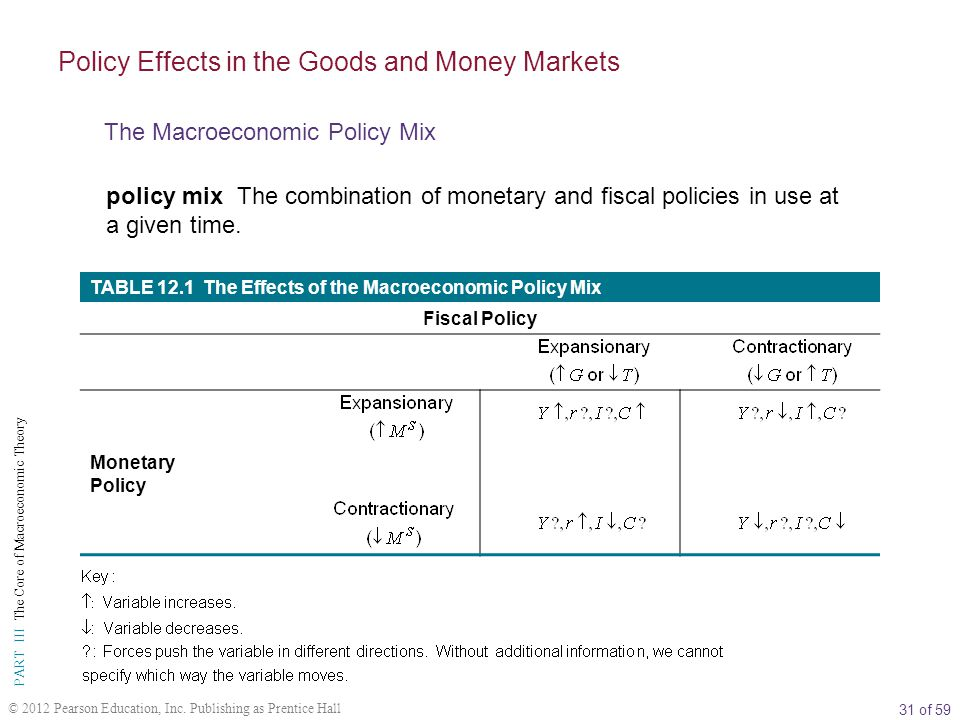 31 of 59 PART III The Core of Macroeconomic Theory © 2012 Pearson Education, Inc.