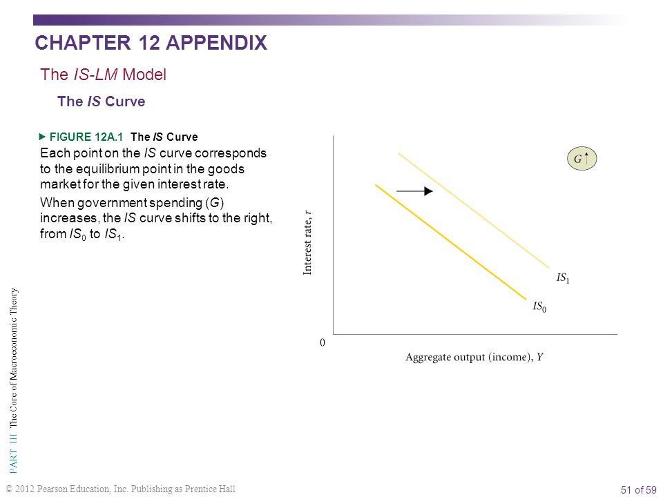 51 of 59 PART III The Core of Macroeconomic Theory © 2012 Pearson Education, Inc.