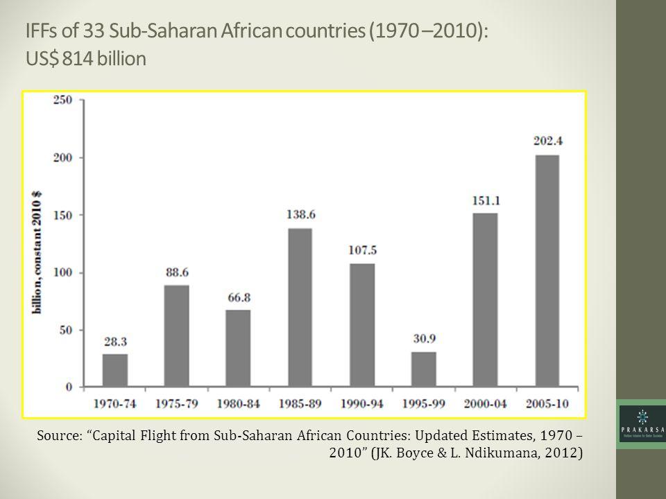 IFFs of 33 Sub-Saharan African countries (1970 –2010): US$ 814 billion Source: Capital Flight from Sub-Saharan African Countries: Updated Estimates, 1970 – 2010 (JK.