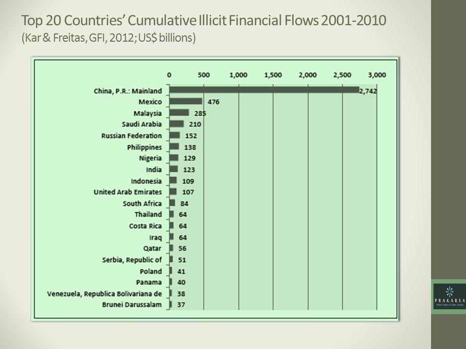 Top 20 Countries Cumulative Illicit Financial Flows 2001-2010 (Kar & Freitas, GFI, 2012; US$ billions)