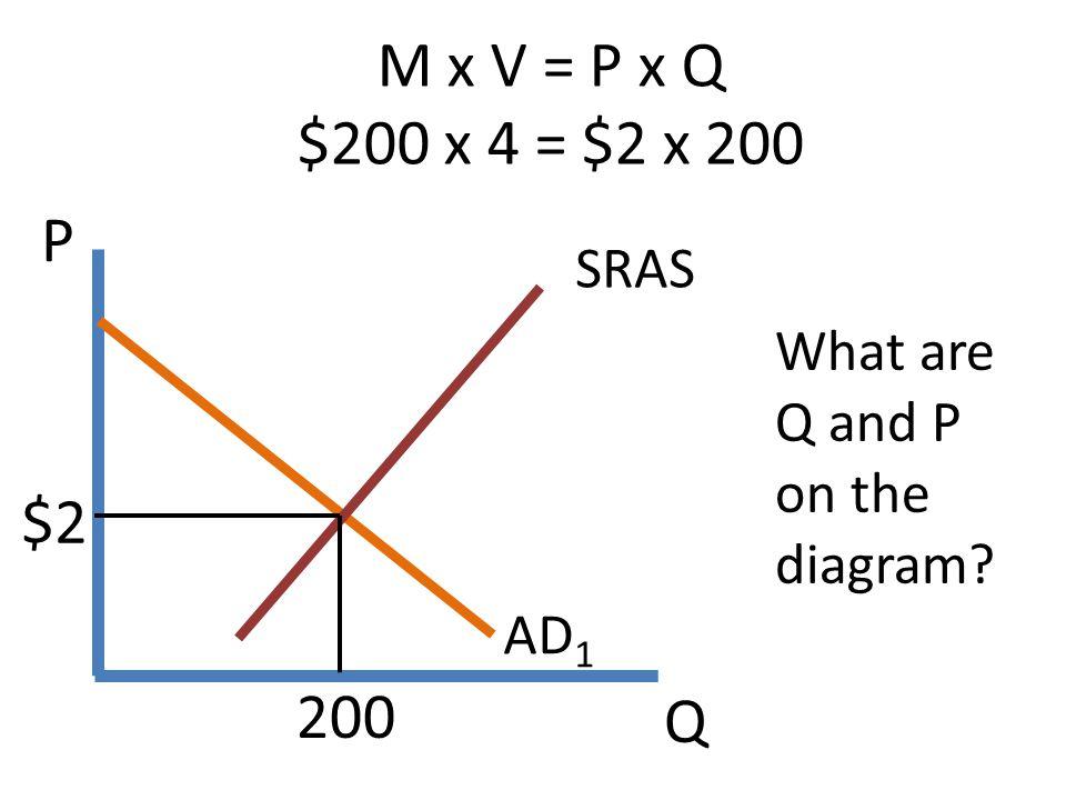 Q P M x V = P x Q $200 x 4 = $2 x 200 AD 1 SRAS $2 200 What are Q and P on the diagram?