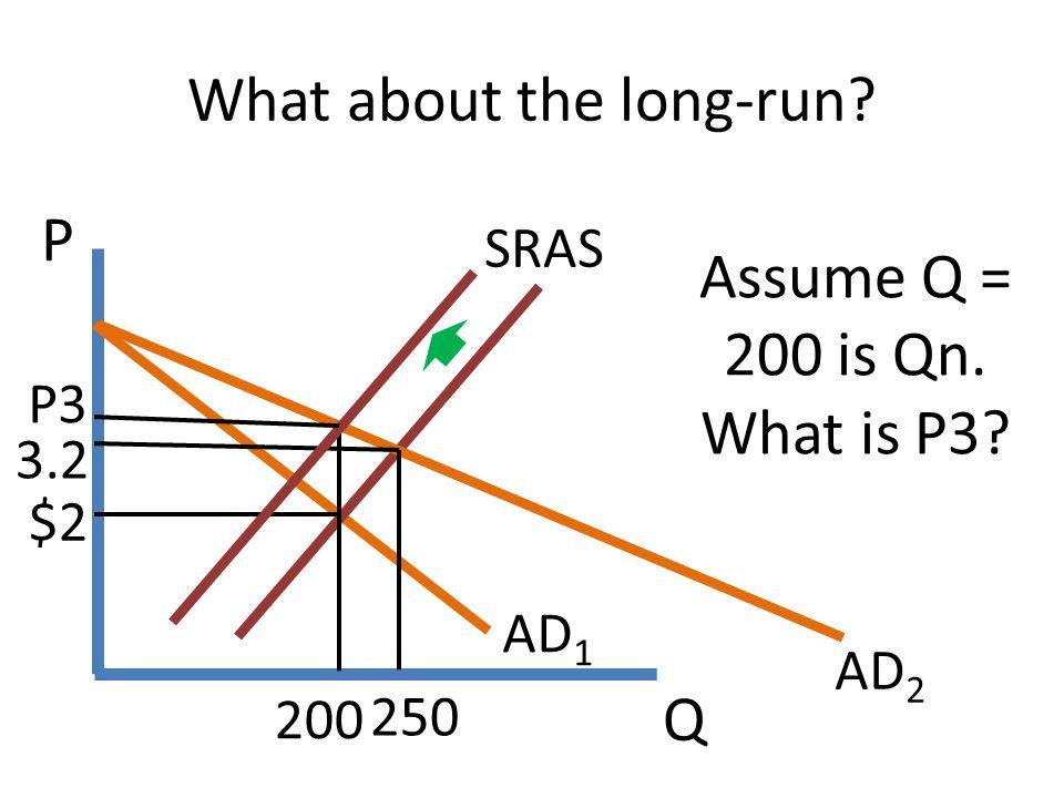 Q P AD 1 SRAS $2 AD 2 Assume Q = 200 is Qn. What is P3? 3.2 200 250 What about the long-run? P3