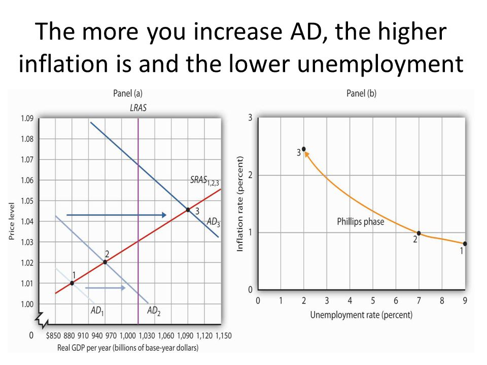 The more you increase AD, the higher inflation is and the lower unemployment