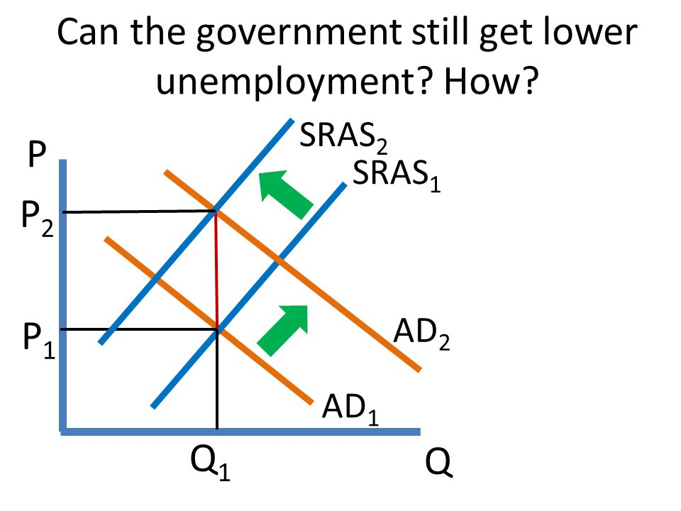 Q P Can the government still get lower unemployment? How? AD 1 SRAS 1 P1P1 AD 2 P2P2 Q1Q1 SRAS 2
