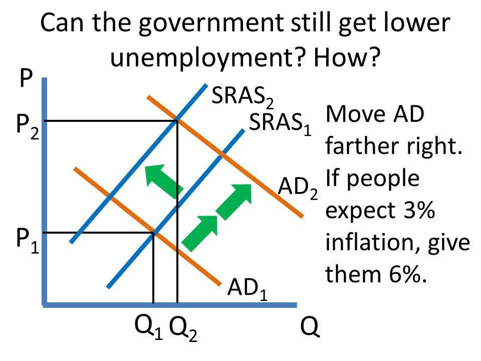 Q P Can the government still get lower unemployment? How? AD 1 SRAS 1 P1P1 AD 2 P2P2 Q1Q1 Q2Q2 SRAS 2 Move AD farther right. If people expect 3% infla