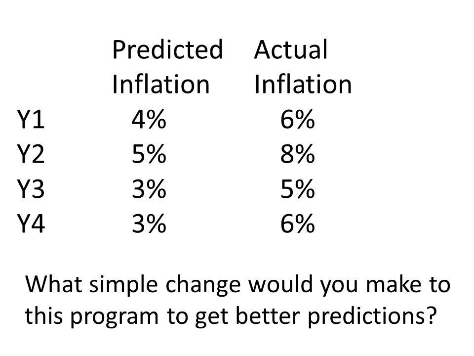Predicted Actual InflationInflation Y1 4% 6% Y2 5% 8% Y3 3% 5% Y4 3% 6% What simple change would you make to this program to get better predictions?