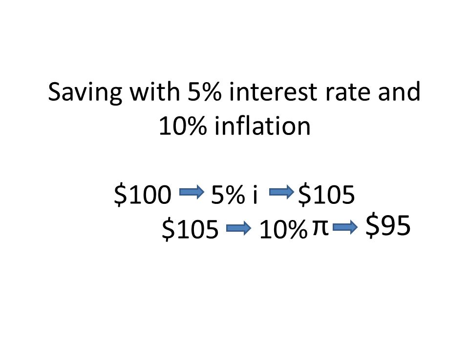 Saving with 5% interest rate and 10% inflation $100 5% i $105 $105 10% π $95