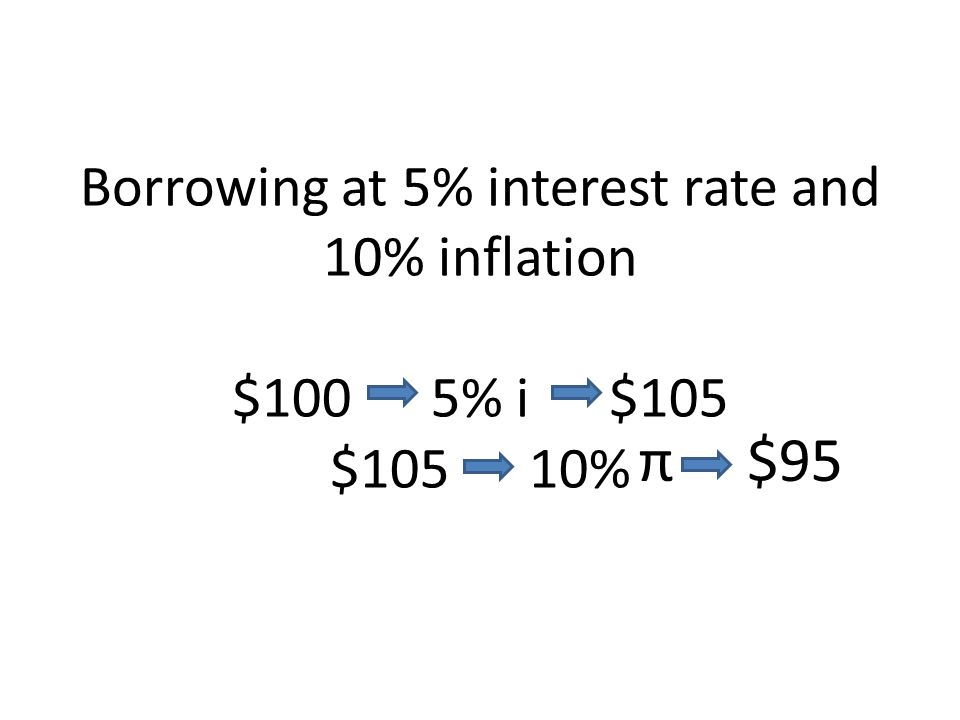 Borrowing at 5% interest rate and 10% inflation $100 5% i $105 $105 10% π $95