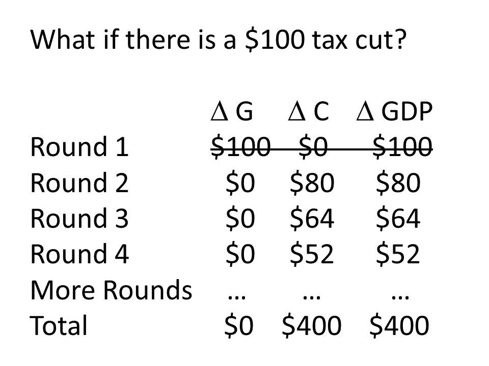 What if there is a $100 tax cut? G C GDP Round 1 $100 $0$100 Round 2 $0 $80 $80 Round 3 $0 $64 $64 Round 4 $0 $52 $52 More Rounds … … … Total $0 $400