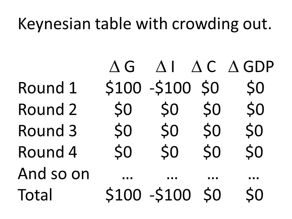 Keynesian table with crowding out. G I C GDP Round 1$100 -$100 $0 $0 Round 2 $0 $0 $0 $0 Round 3 $0 $0 $0 $0 Round 4 $0 $0 $0 $0 And so on … … … … Tot