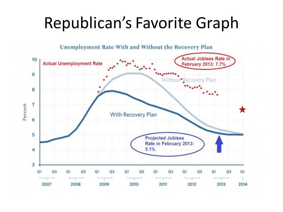 Republicans Favorite Graph