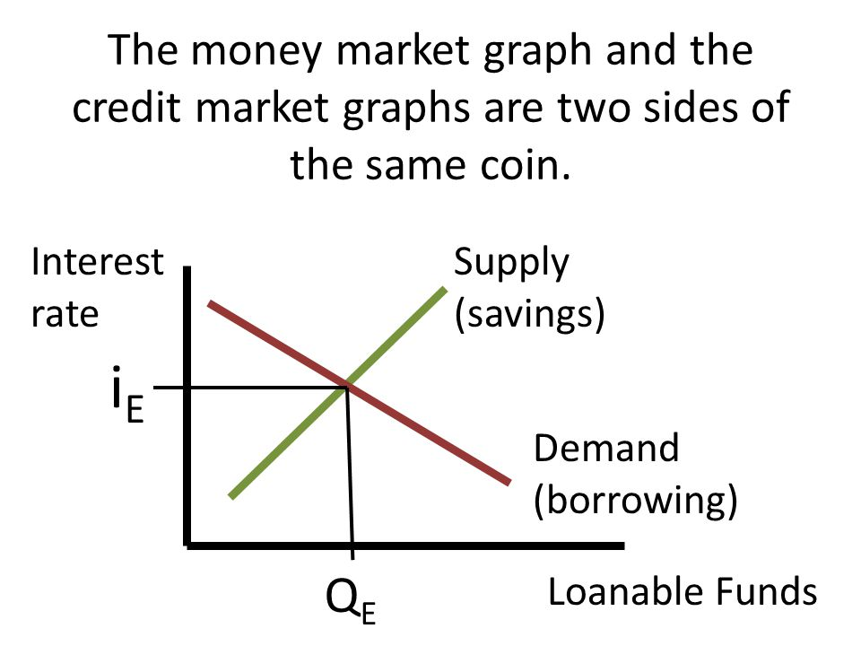 The money market graph and the credit market graphs are two sides of the same coin. Interest rate Loanable Funds Supply (savings) Demand (borrowing) i