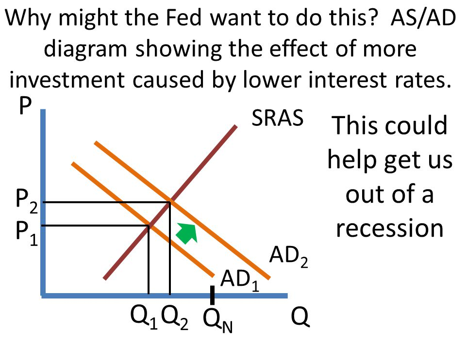 Q P Why might the Fed want to do this? AS/AD diagram showing the effect of more investment caused by lower interest rates. AD 1 SRAS P1P1 QNQN AD 2 Th