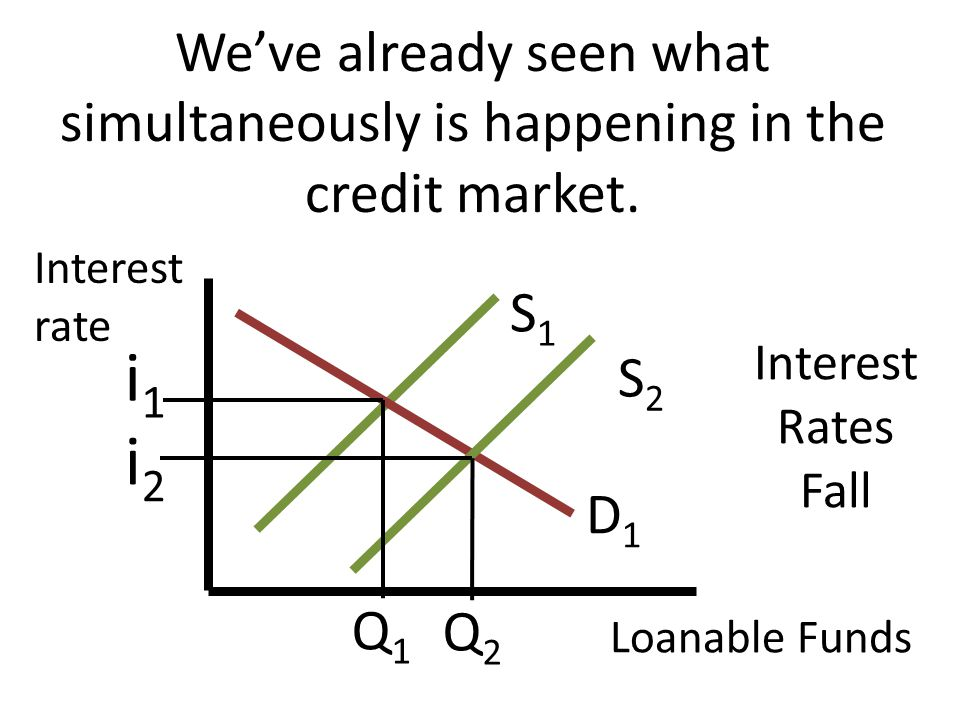 Weve already seen what simultaneously is happening in the credit market. Interest rate Loanable Funds S1S1 D1D1 S2S2 i1i1 i2i2 Q1Q1 Q2Q2 Interest Rate