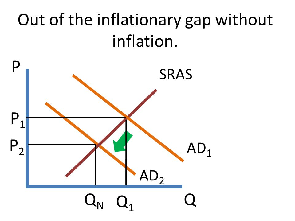 Q P Out of the inflationary gap without inflation. AD 2 SRAS P2P2 QNQN AD 1 P1P1 Q1Q1