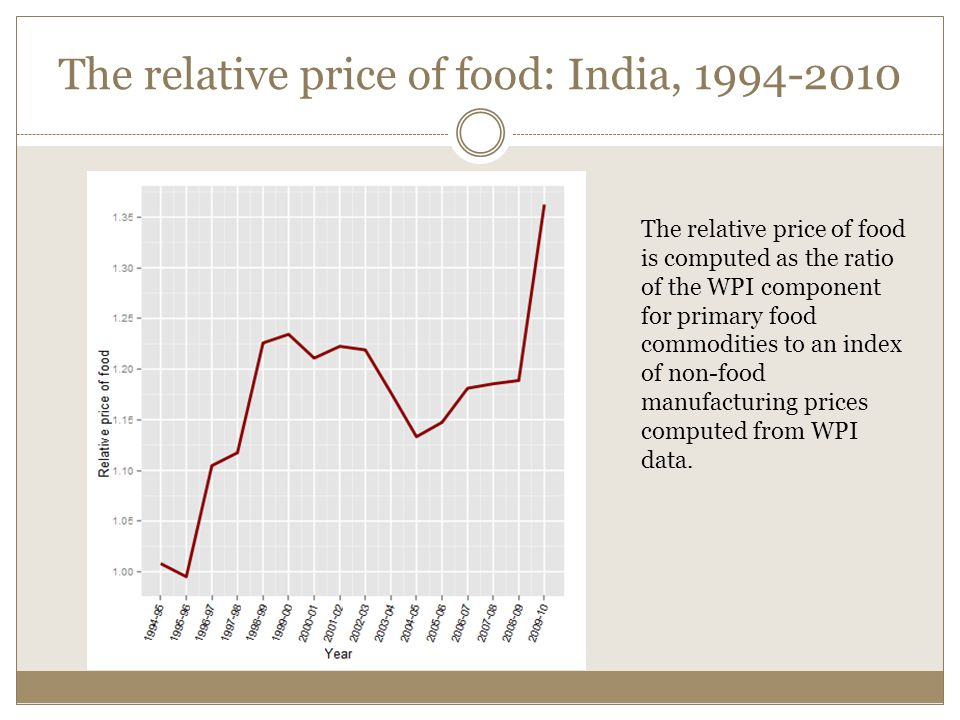 The relative price of food: India, 1994-2010 The relative price of food is computed as the ratio of the WPI component for primary food commodities to an index of non-food manufacturing prices computed from WPI data.