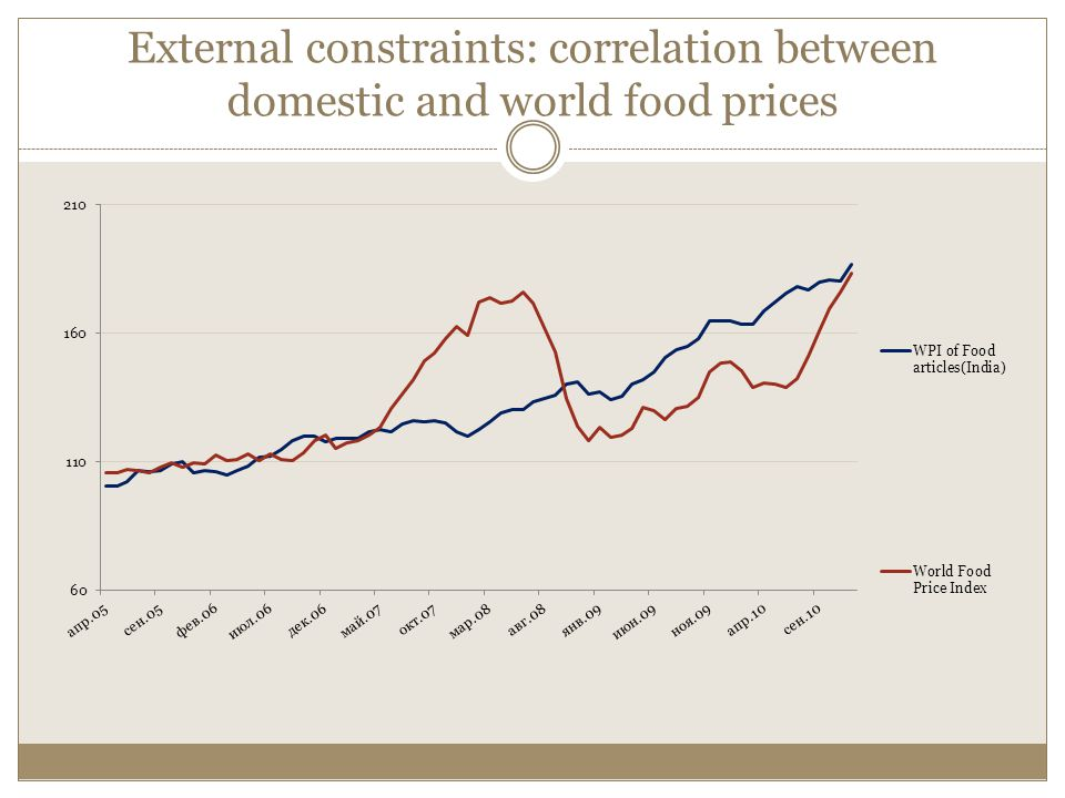 External constraints: correlation between domestic and world food prices