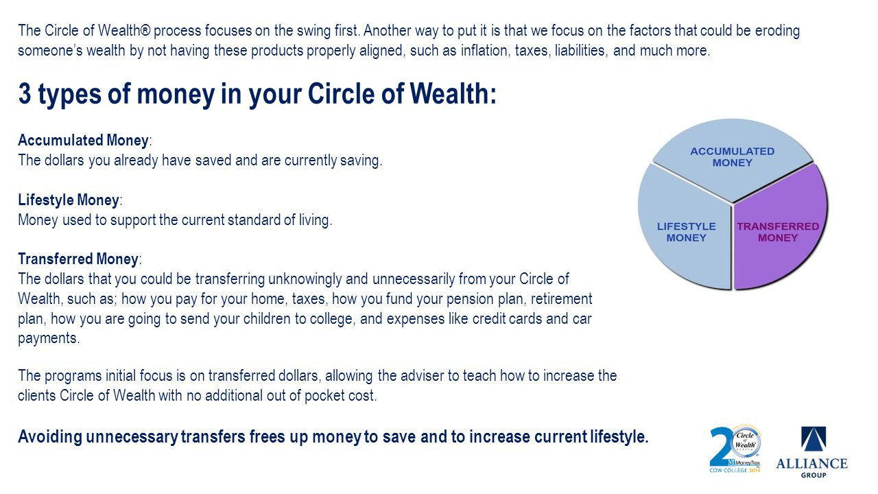 The Circle of Wealth® process focuses on the swing first. Another way to put it is that we focus on the factors that could be eroding someones wealth