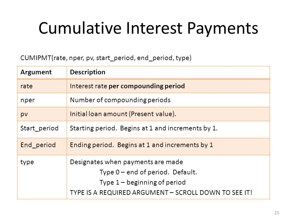 Cumulative Interest Payments 25 ArgumentDescription rateInterest rate per compounding period nperNumber of compounding periods pvInitial loan amount (Present value).