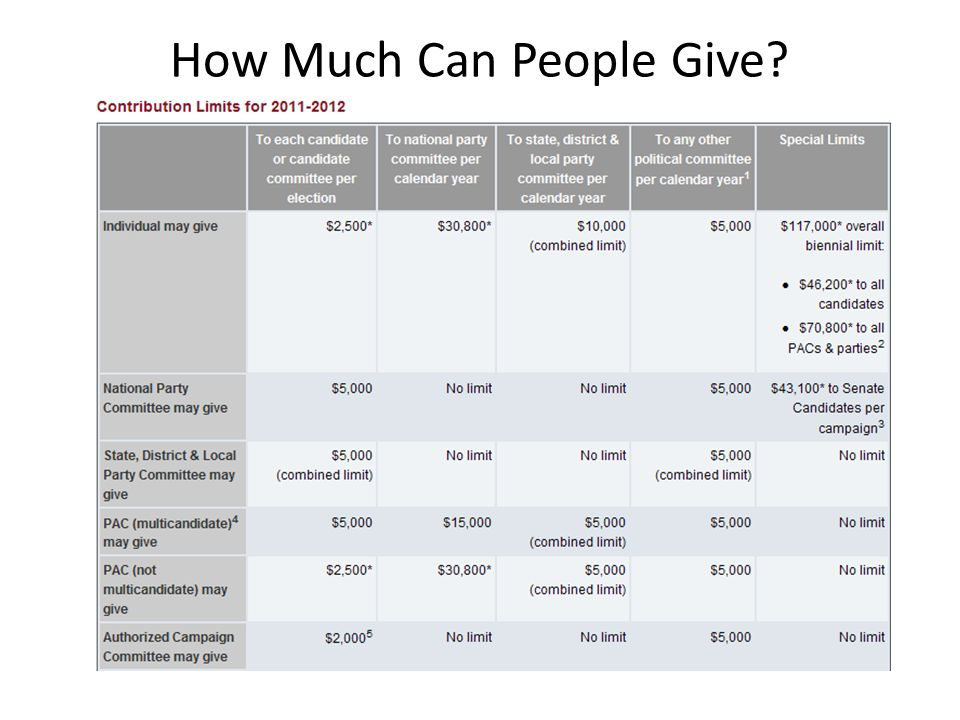 How Much Can People Give