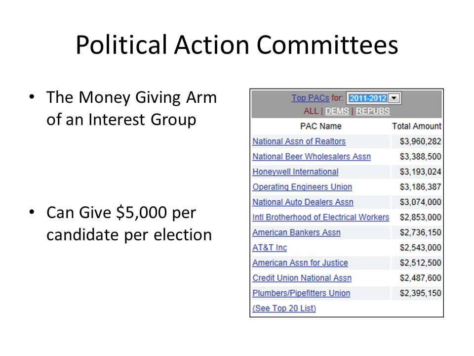 Political Action Committees The Money Giving Arm of an Interest Group Can Give $5,000 per candidate per election