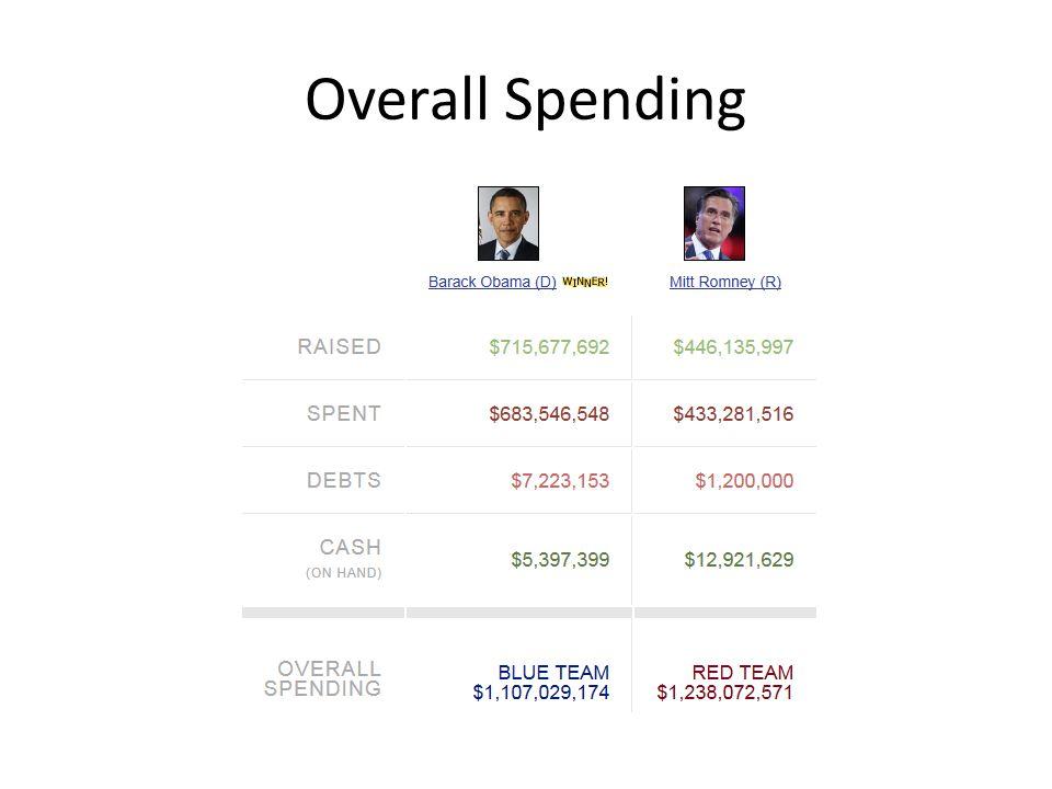 Overall Spending
