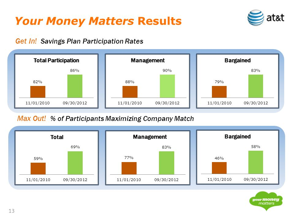 13 Your Money Matters Results Get In. Savings Plan Participation Rates Max Out.