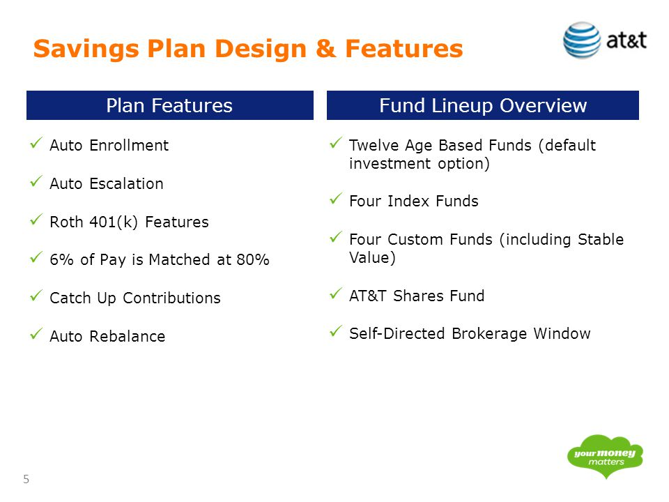 5 Savings Plan Design & Features Plan FeaturesFund Lineup Overview Auto Enrollment Auto Escalation Roth 401(k) Features 6% of Pay is Matched at 80% Ca