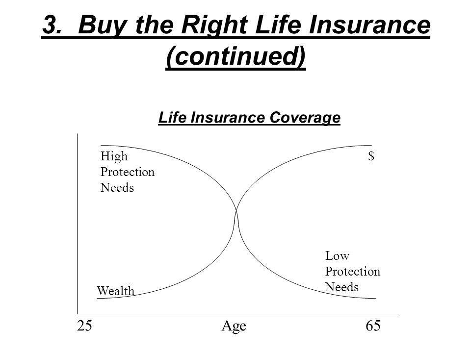 3. Buy the Right Life Insurance D. Responsibility –1.