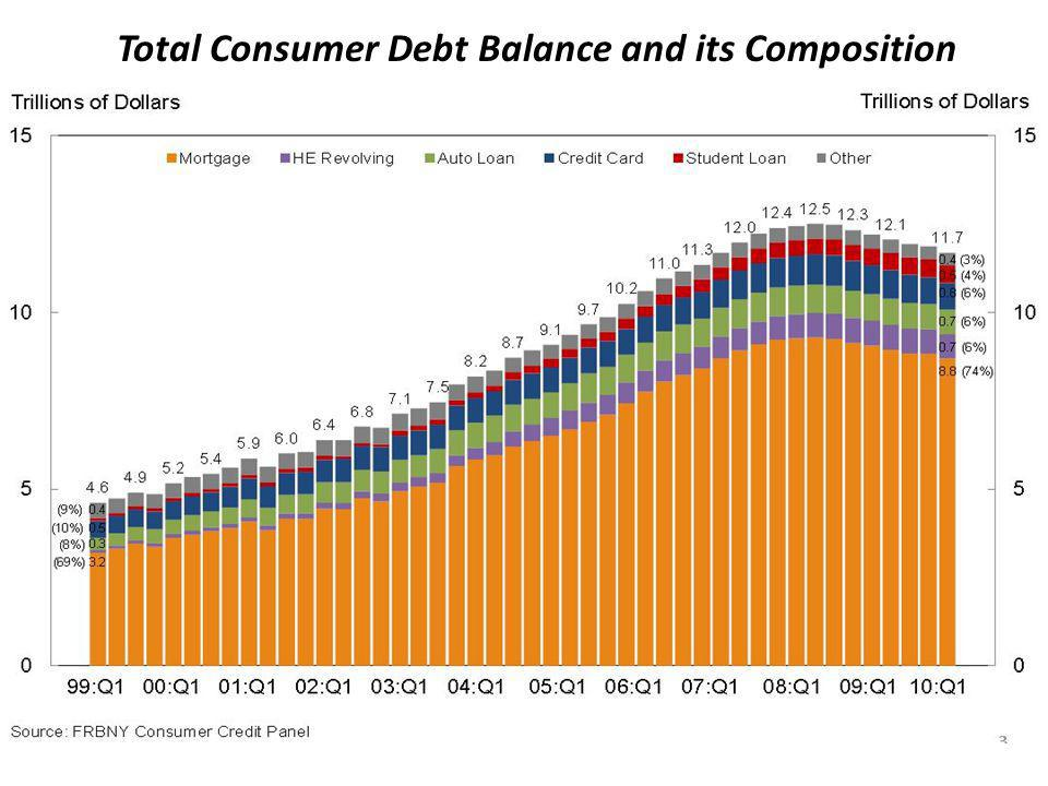 Total Consumer Debt Balance and its Composition