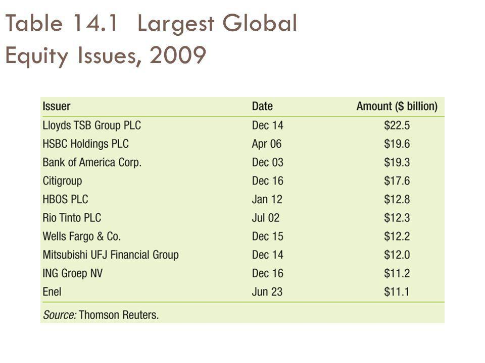 Table 14.1 Largest Global Equity Issues, 2009