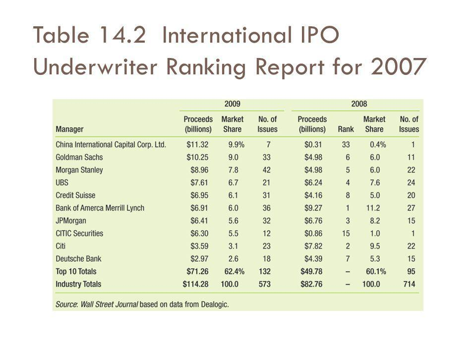 Table 14.2 International IPO Underwriter Ranking Report for 2007