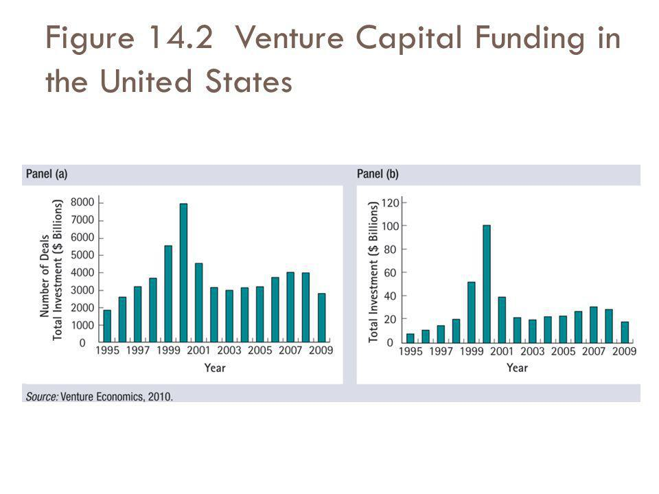 Figure 14.2 Venture Capital Funding in the United States