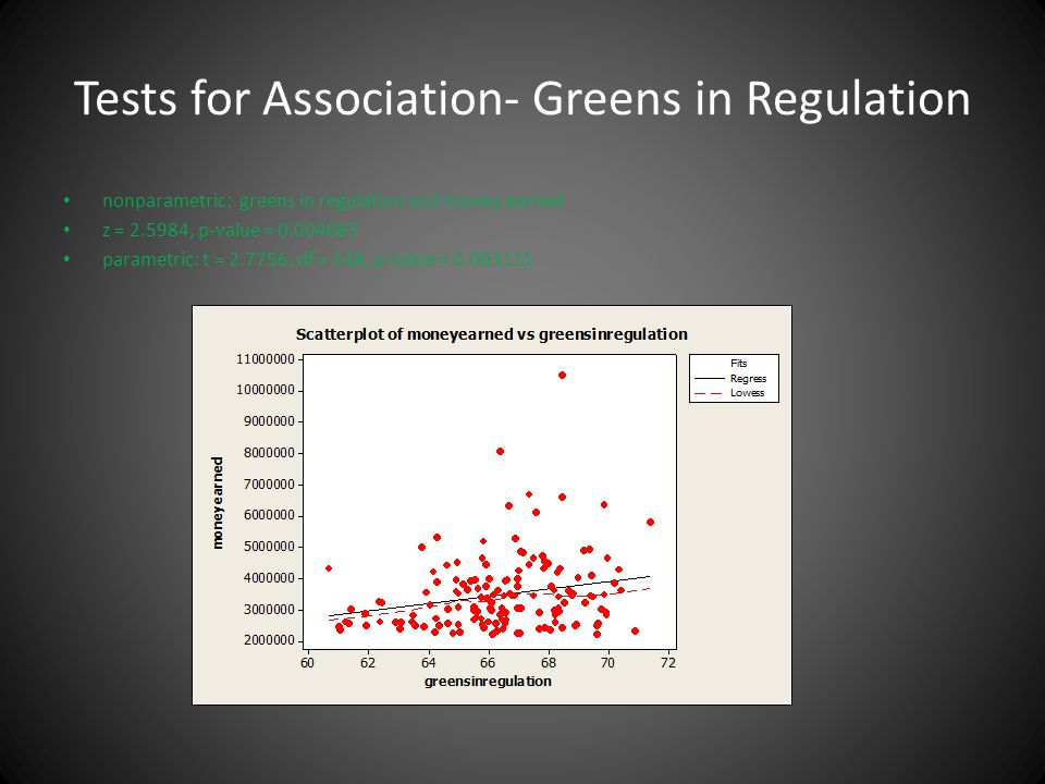 Tests for Association- Greens in Regulation nonparametric: greens in regulation and money earned z = 2.5984, p-value = 0.004683 parametric: t = 2.7756