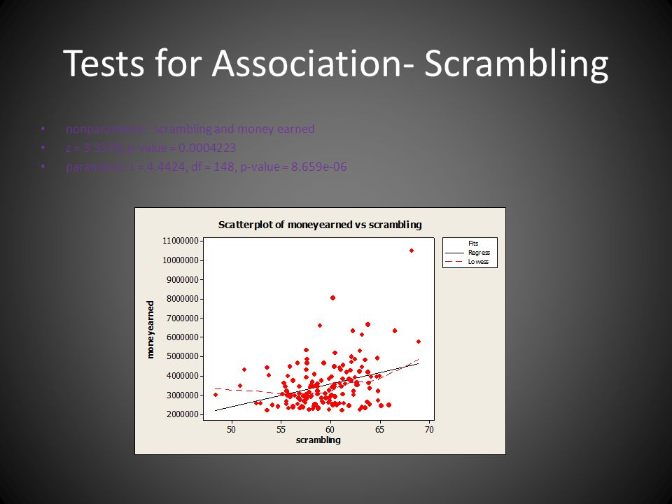 Tests for Association- Scrambling nonparametric: scrambling and money earned z = 3.3378, p-value = 0.0004223 parametric: t = 4.4424, df = 148, p-value