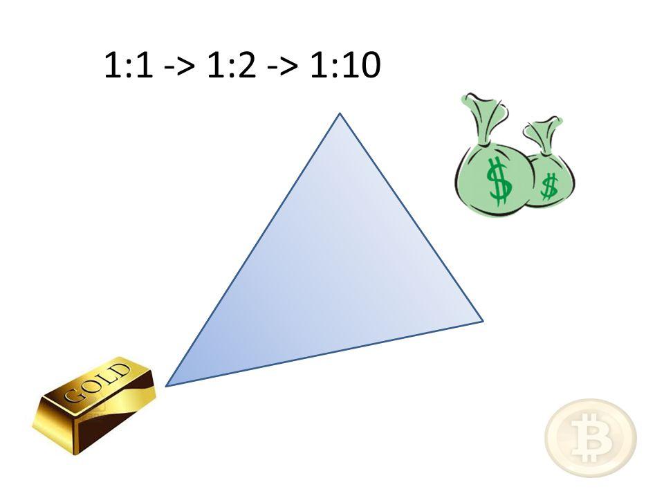1:1 -> 1:2 -> 1:10
