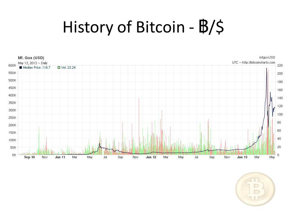 History of Bitcoin - /$